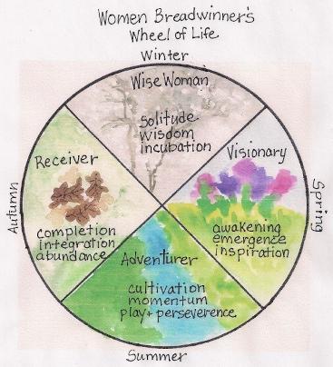 Wo BW Wheel of Life